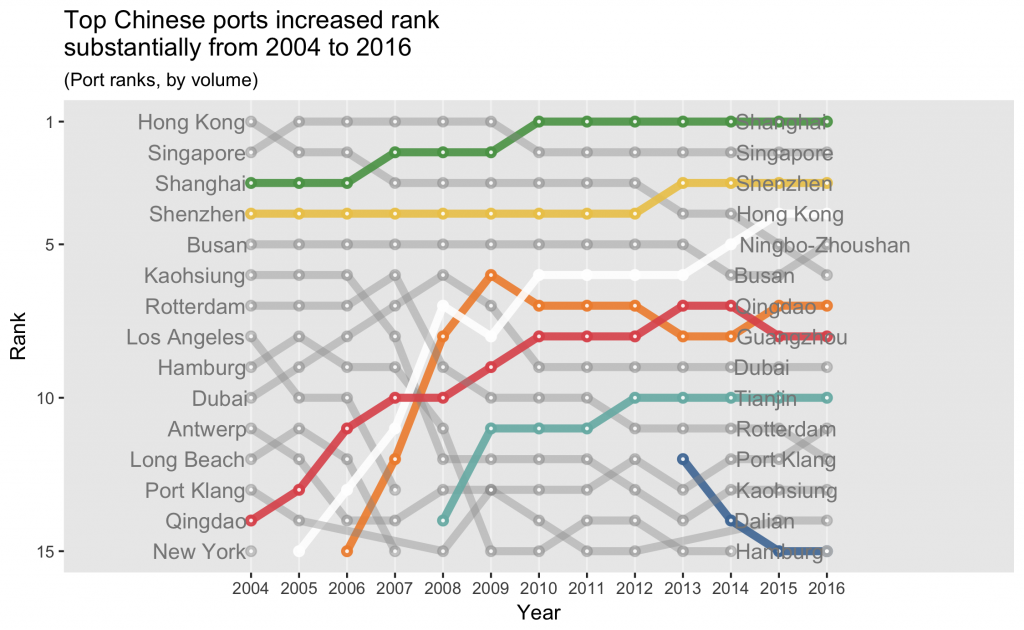 Bump chart showing how the rankings of port size by volume of changed from 2004-2016