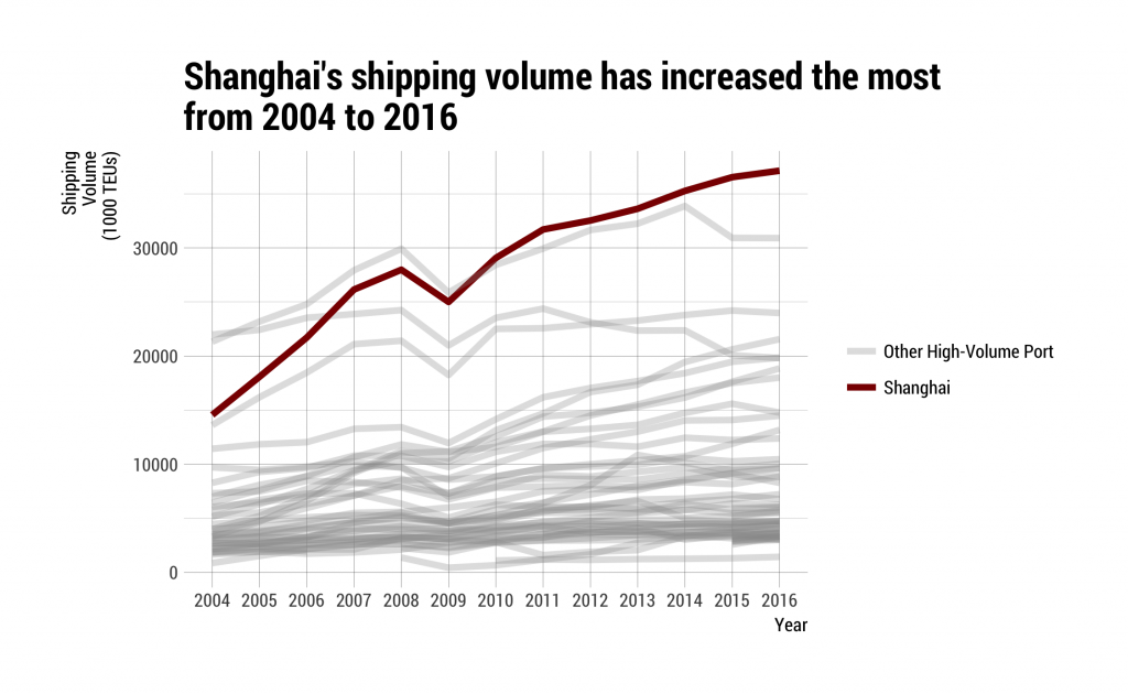 Chart showing how shipping volume has changed over the years by port, with single red line highlighting how much Shanghai's shipping volume has increased relative to the rest.