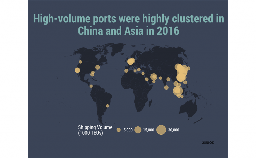 Map showing clustering of high-volume ports in China and Asia